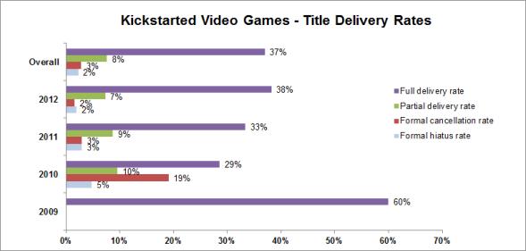 Chart from evilasahobby.com